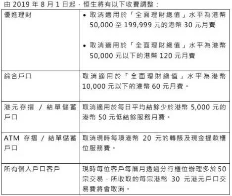 超10家主流银行豁免最低存款额及月费!香港银行迎战虚拟银行!